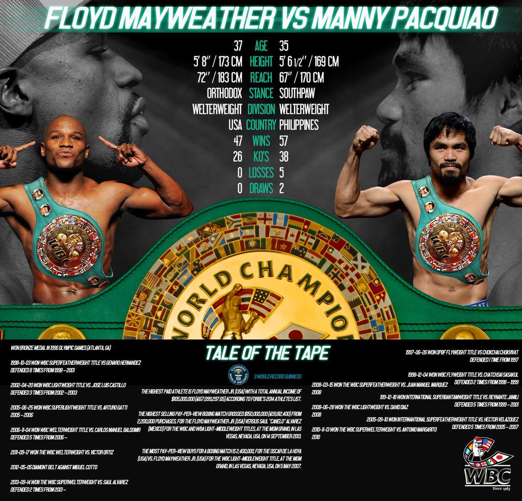 Floyd Mayweather And Manny Pacquiao Hammer Out Terms Of Contracts For ...
